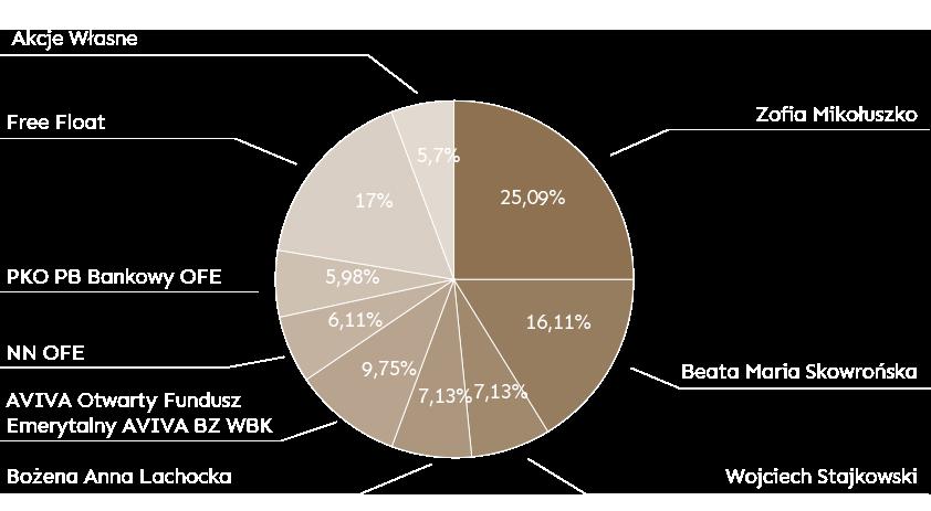 Na początku roku 2020 struktura akcjonariatu Unibep SA wygląda następująco